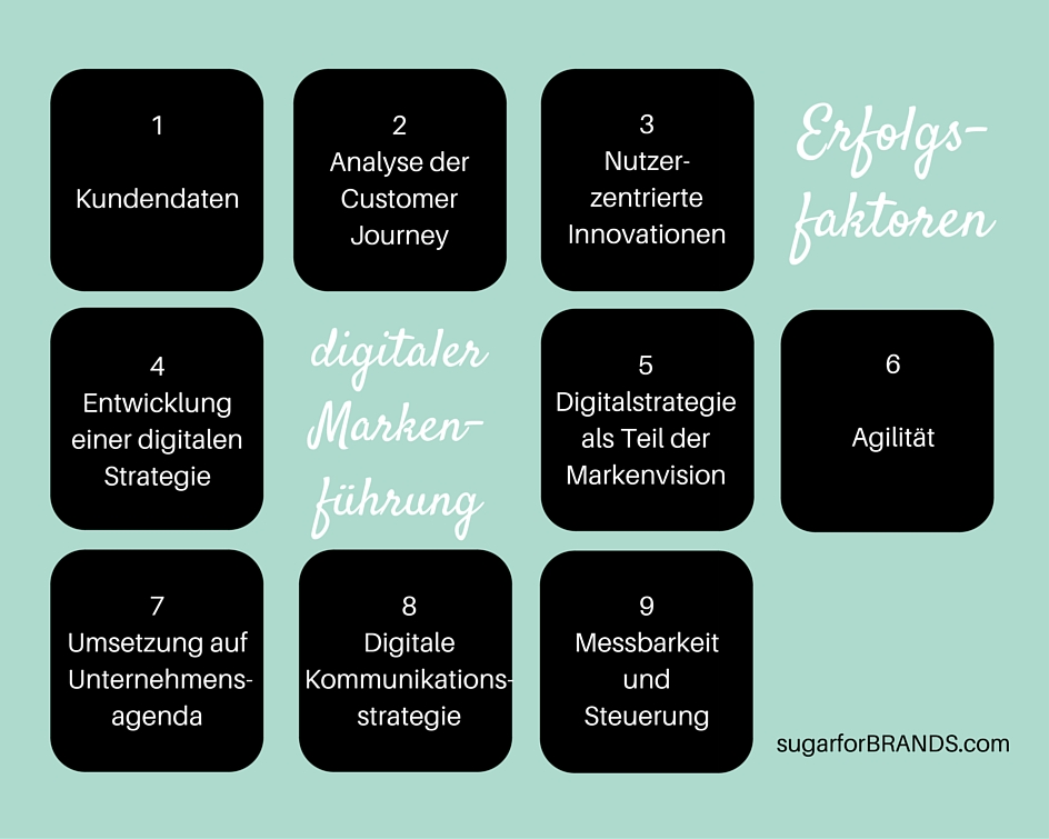Erfolgsfaktoren digitaler Markenführung